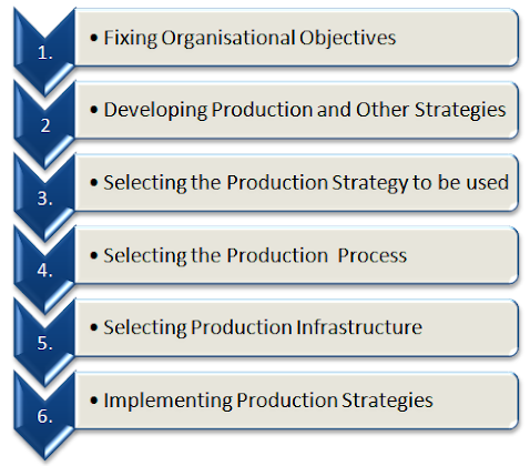 developing and implementing production strategy steps