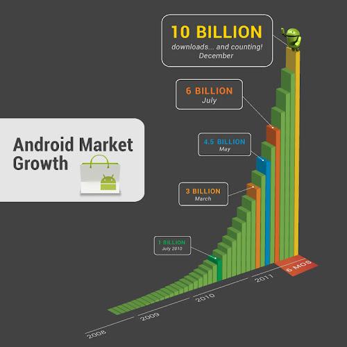 pertumbuhan applikasi di android market
