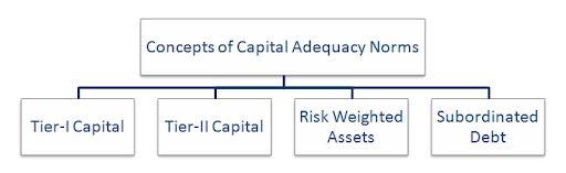 capital adequacy norms Capital adequacy of indian commercial banks:some empirical results  introduction of bis capital adequacy norms,  capital adequacy.