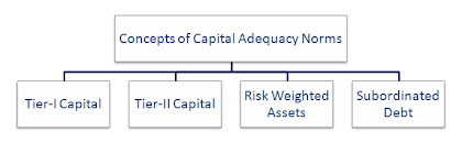 Concepts of Capital Adequacy Norms