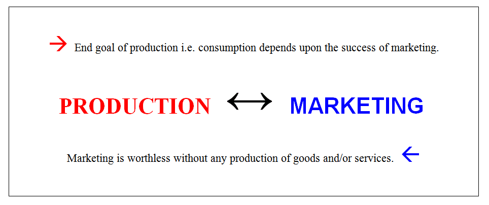 interdependence of production and marketing