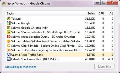 Google Chrome Görev Yöneticisi