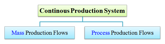 types of continuous production system