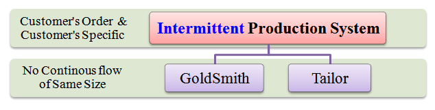intermittent production system