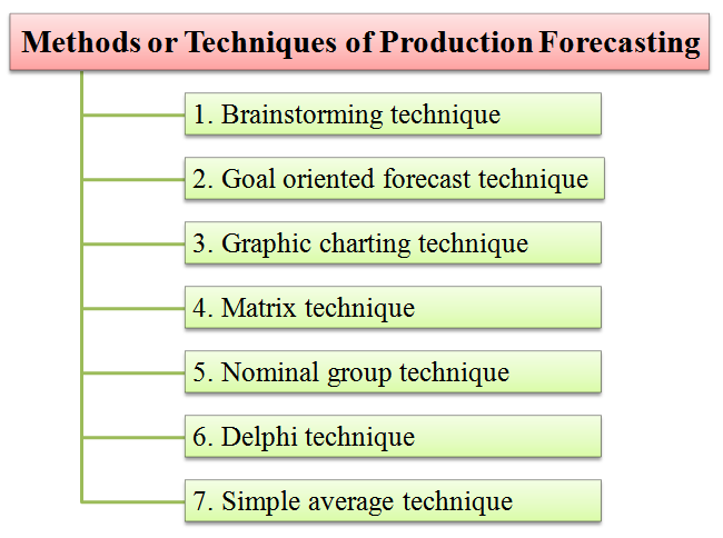 methods techniques of production forecasting
