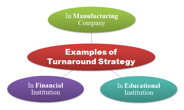examples of turnaround strategy
