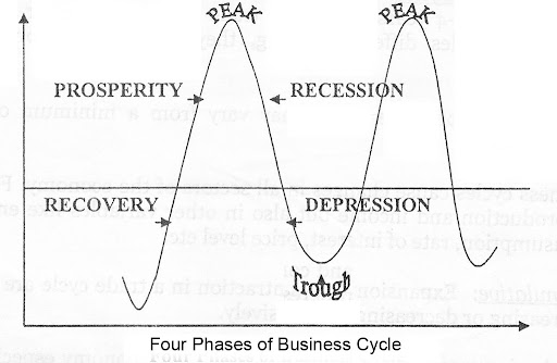 Phases Of Business Cycle In Economics With Diagram Four Phases Of Business Cycle