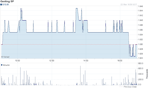 Genting Singapore Share Price for 1 Day on 2012-03-22