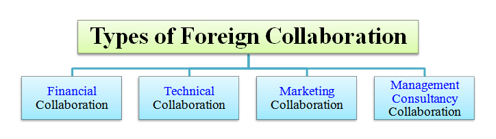 types of foreign collaboration