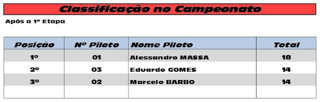 1ª Etapa - Sorocaba/17Mar 1aEtapaCampeonato
