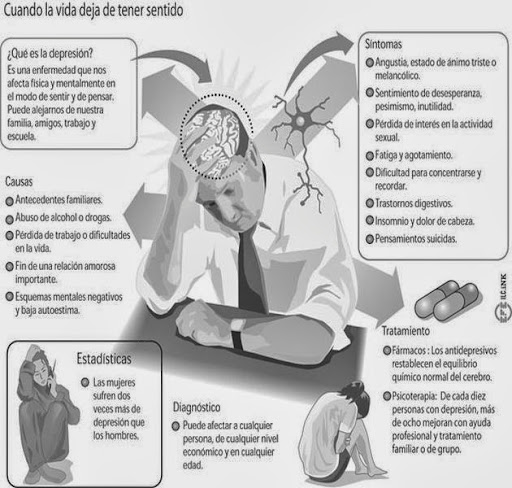¿ Que es la depresión ? Definicion