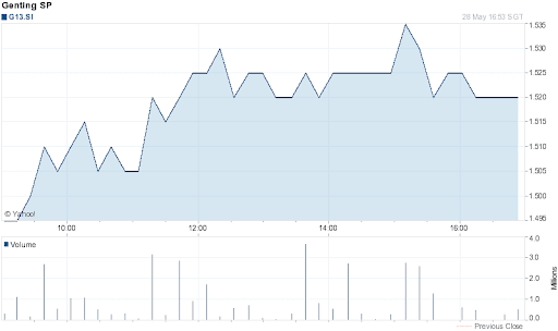 Genting Singapore Share Price for 1 Day on 2012-05-28