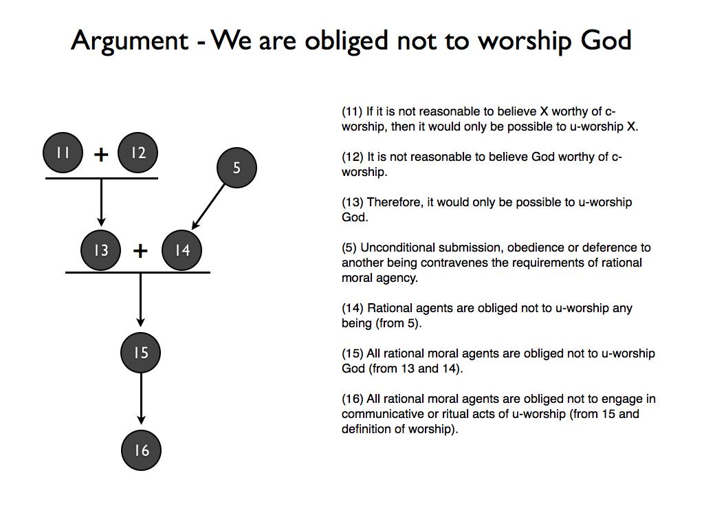 does god exist argument essay