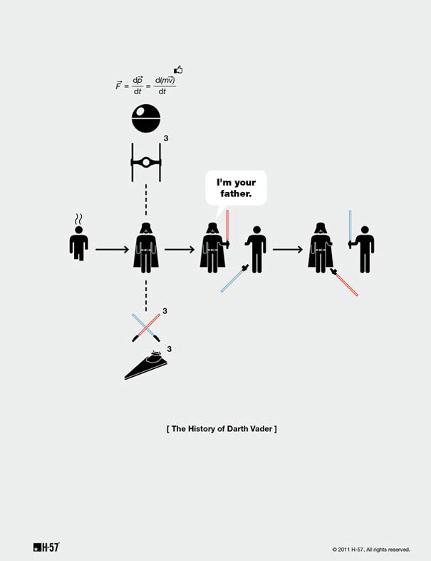 La historia de Darth Vader