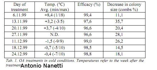 Acide oxalique et température