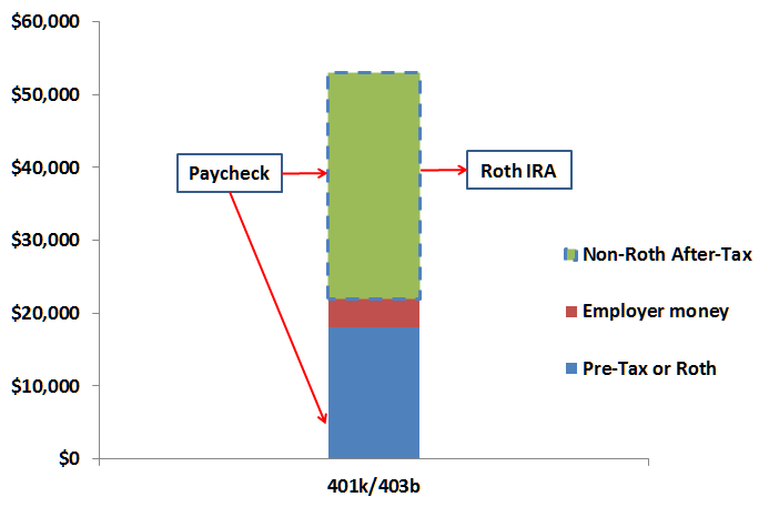 Backdoor roth ira conversion strategy