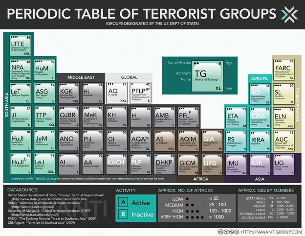 Tabla Periódica de los Grupos Terroristas