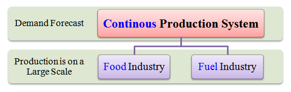 continuous production system