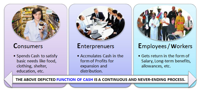 function of cash