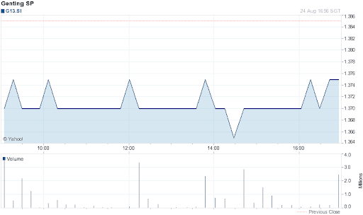 Genting Singapore Share Price for 1 Day on 2012-08-24