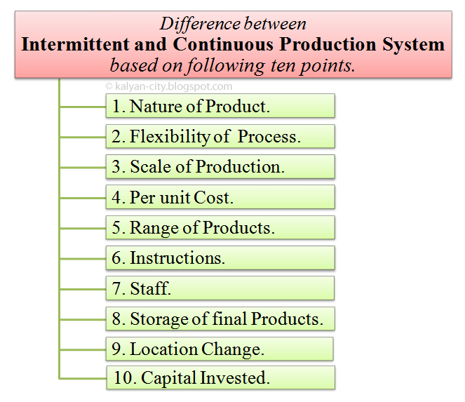 Difference between intermittent and continuous production system