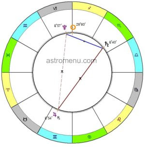 Йод: Плутон, Сатурн и Юпитер