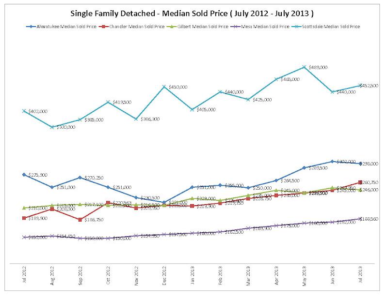 Ahwatukee, Chandler, Gilbert, Mesa, Scottsdale July 2013 Market Statistics