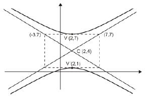 Gráficas Funciones Hiperbólicas Asíntotas y Ecuaciones