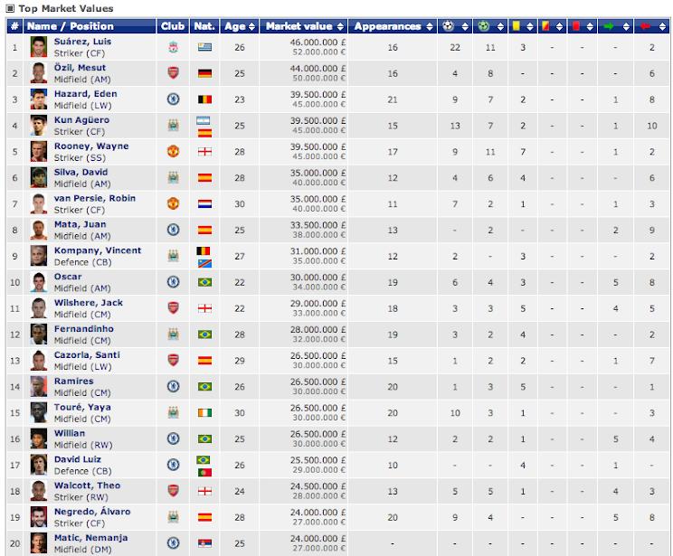 Screen+Shot+2014 01 16+at+11.04.52 The most valuable Premier League players are Luis Suarez, Mesut Ozil & Eden Hazard [Transfer Markt list]
