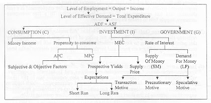 Keynes General Theory of Income and Employment