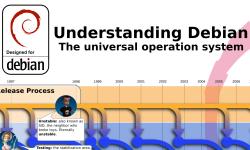 Understanding Debian