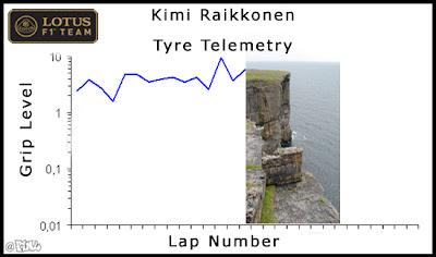 телеметрия расхода резины на машине Кими Райкконена Lotus Шанхай F1ML Гран-при Китая 2012