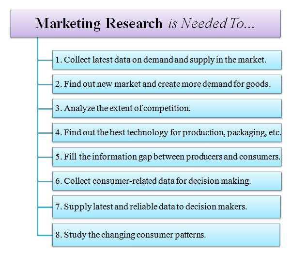 need for marketing research There are a lot of types of market research in this surveygizmo blog post, learn what the differences are and how to use them back to surveygizmo so these types of market research studies need to be conducted throughout a product's life.