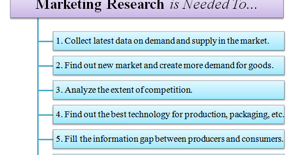 market research explained We combine mobile technology with proven research and data analysis techniques to deliver superior consumer insights.