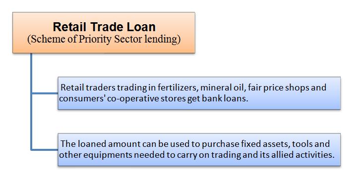 retail trade loan