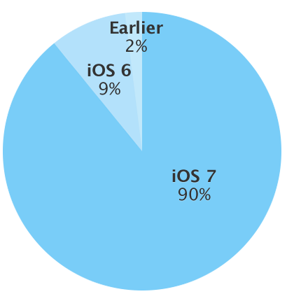 iOS adoption rate
