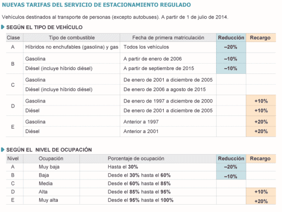 Nuevas tarifas de los parquímetros (SER) desde el 1 de julio de 2014