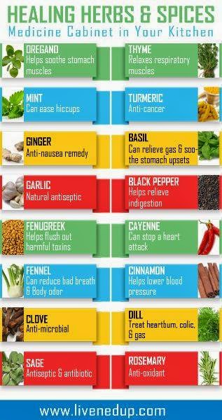 Health Tips: Healing Herbs & Spices