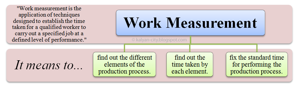 work measurement definition meaning