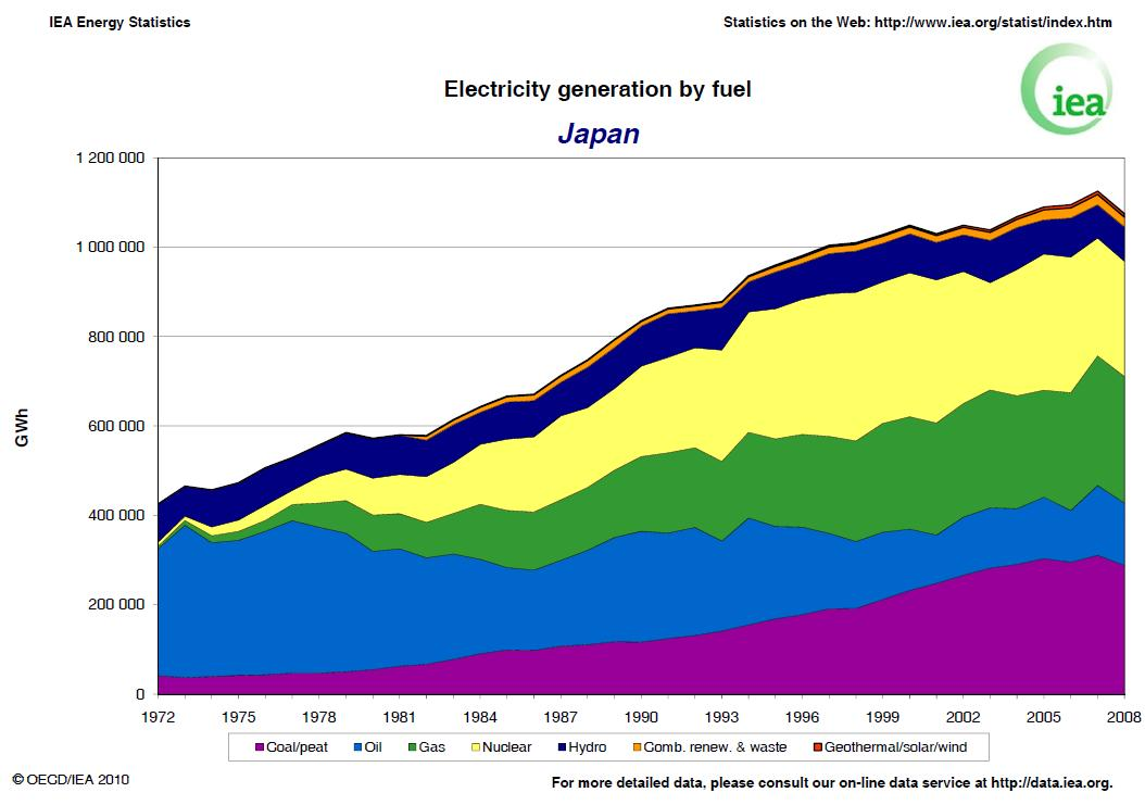 a comparison of efficiency between nuclear power and fossil fuel power Fossil-fuel power plants generate the chart below helps illustrate the differences between the various energy sources used to nuclear power plants work.