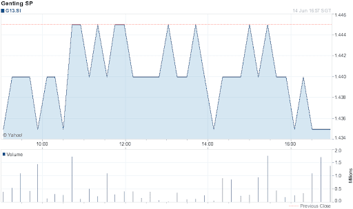 Genting Singapore Share Price for 1 Day on 2012-06-14