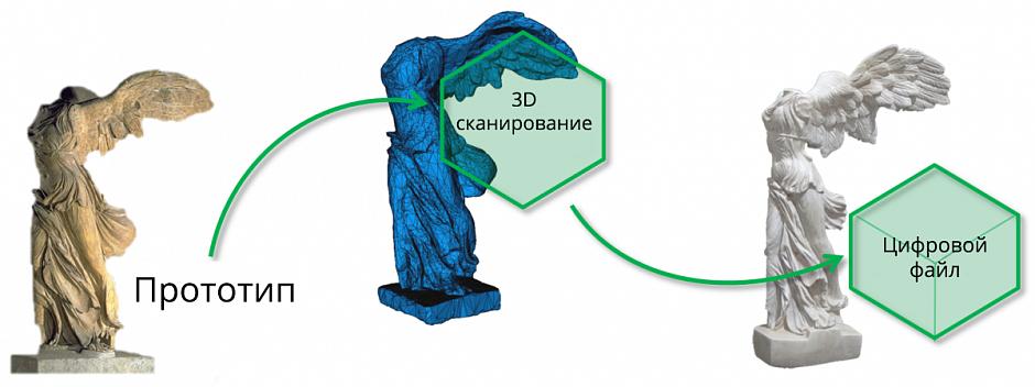 3d / 3д сканирование цена от 500000 до 10000000 руб, купить в перми
