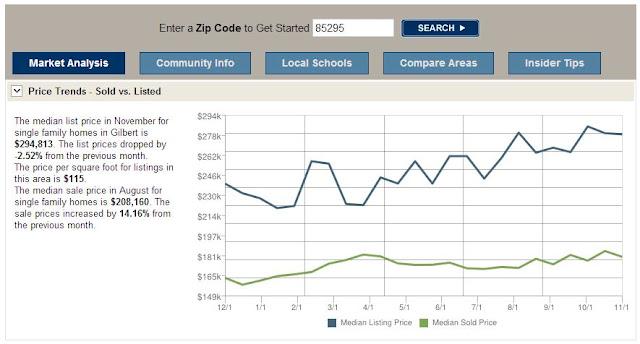 Home Price in Gilbert 85295 November 2012