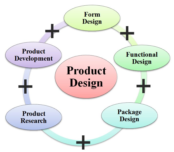What is product design definition meaning for Decoration definition