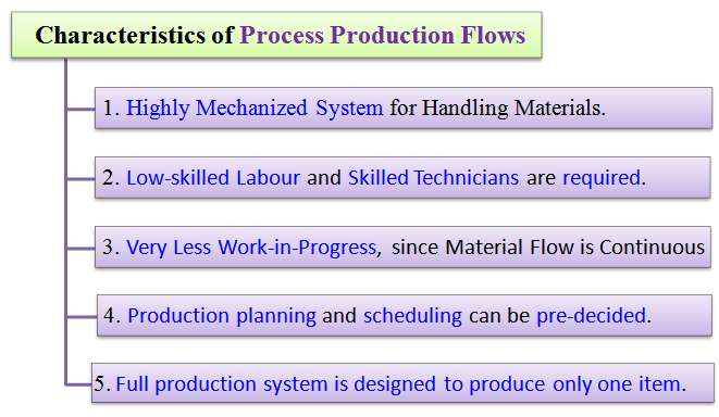 features of process production flows