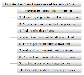 Stock control and inventory