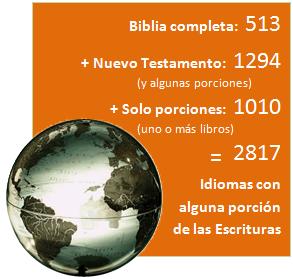 Biblia completa: 513 + Nuevo Testamento (y algunas porciones): 1294 + Solo porciones (uno o más libros): 1010 = 2817 Idiomas con alguna porción de las Escrituras