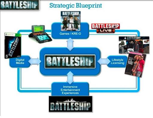 http://lh6.googleusercontent.com/-nwcHbDudEtg/Trx7son_udI/AAAAAAAAStg/1BdoV3hvra4/Battleship__scaled_600.jpg