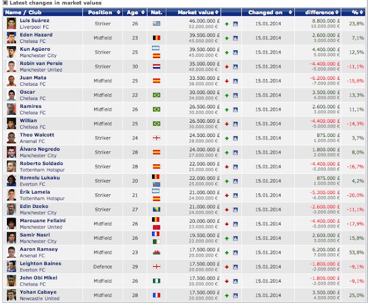 Screen+Shot+2014 01 16+at+11.06.38 The most valuable Premier League players are Luis Suarez, Mesut Ozil & Eden Hazard [Transfer Markt list]