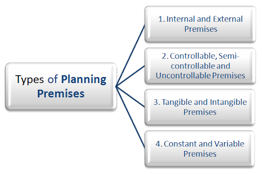 "types of planning premises Permitted use – planning law and lease covenants commercial premises may only be used for their ""permitted use"" permitted use has two meanings – the use permitted under planning law and the use permitted by the lease."